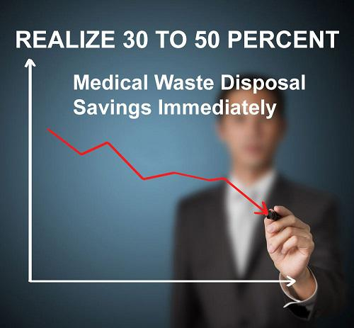 Cost Of Medical Waste Disposal?