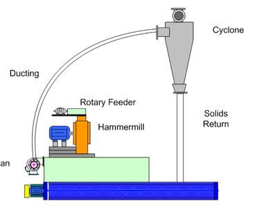 Hammermill Air System