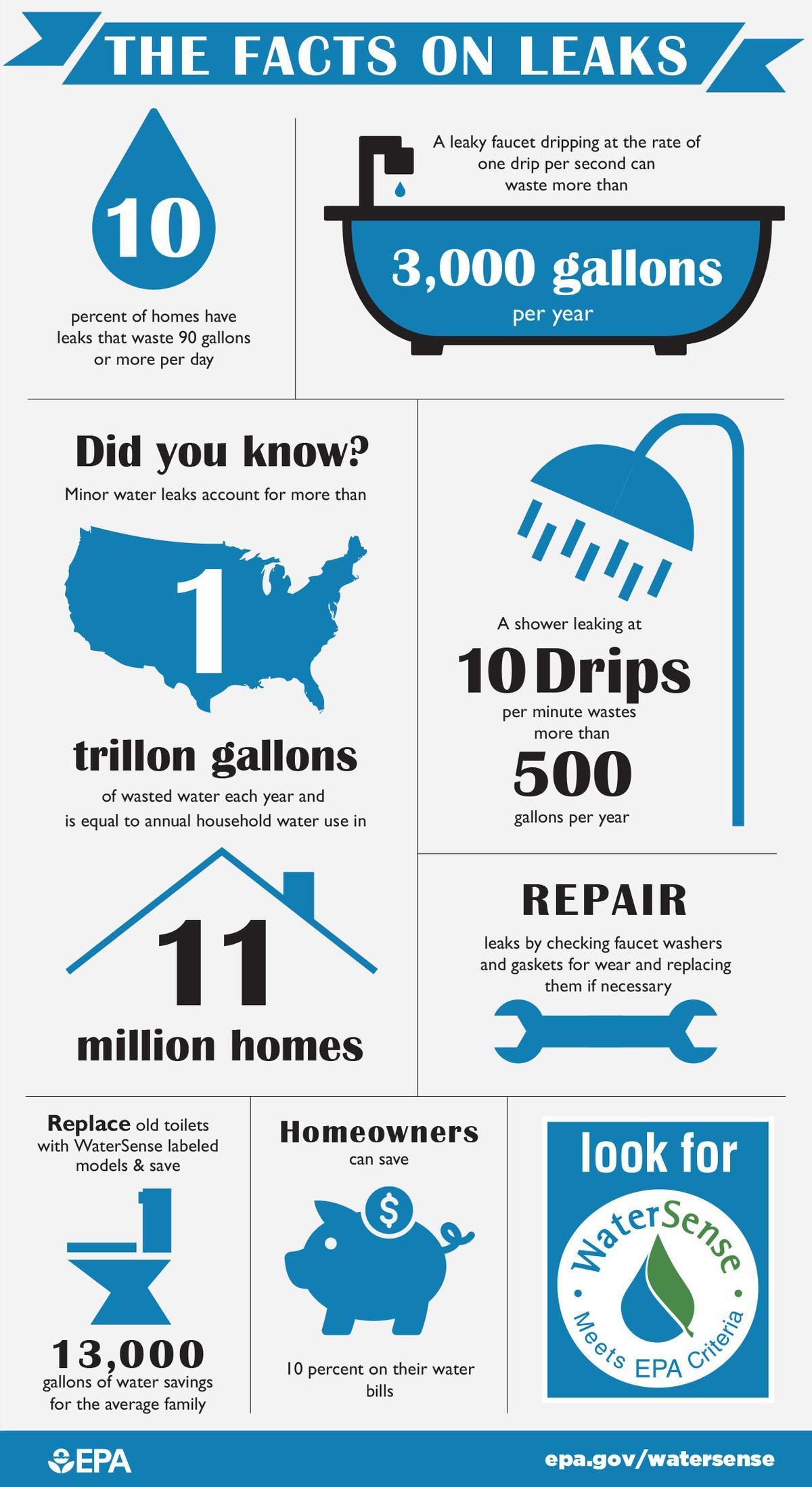 National Fix-a-Leak Week Mar 14 through March 20.