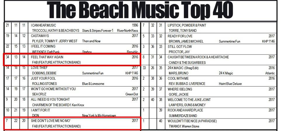 Two songs in the TOP 20 Charts!!!