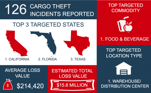 Florida is ground zero for cargo theft nationwide