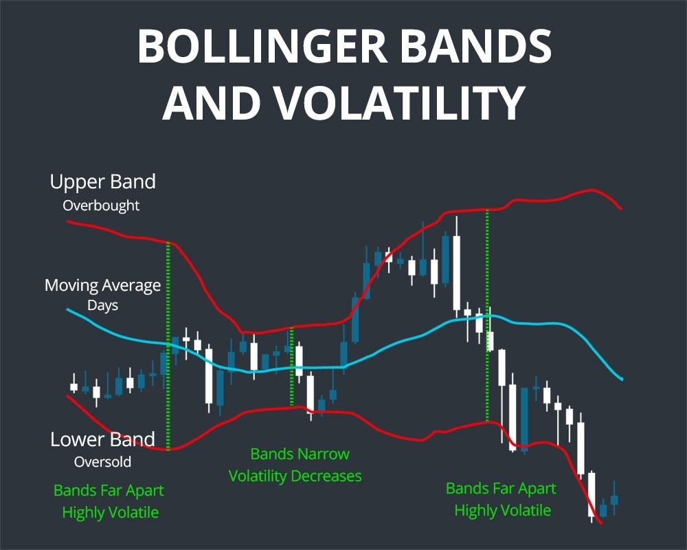 Bollinger Bands? What are they and how do they help me?