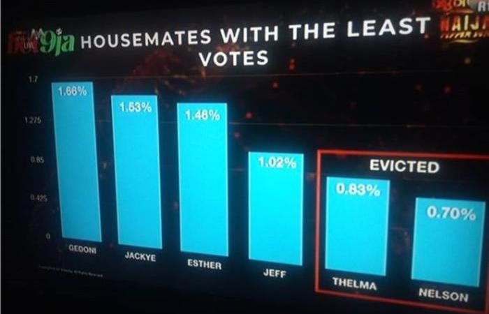 Three male housemates were in trouble this week