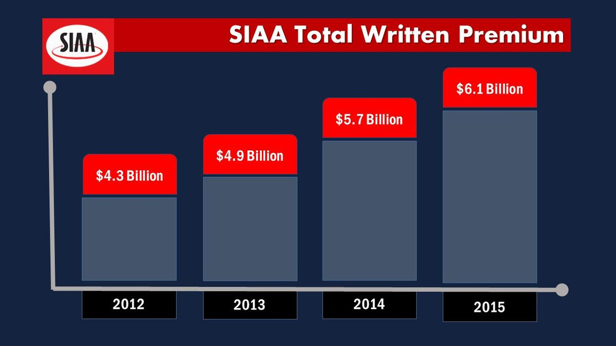 Three Reasons Independent Agencies Should Join SIAA