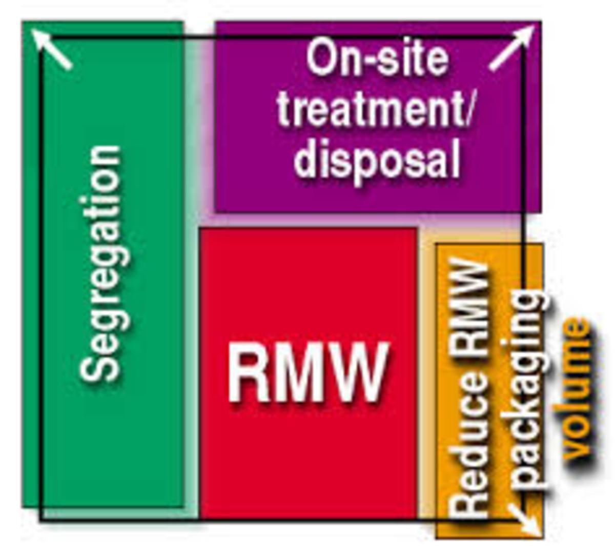 Maryland Hospitals Reducing Medical Waste And Saving On Biohazard Disposal