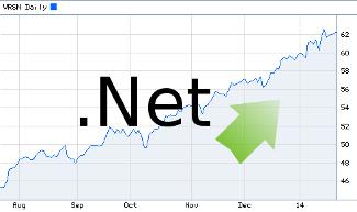 .Net Domain Fees Being Increased